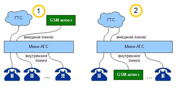 Два варианта подключения GSM-шлюза к мини-АТС.