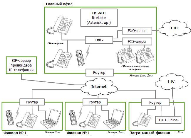 Структура IP-Сети телефонии на