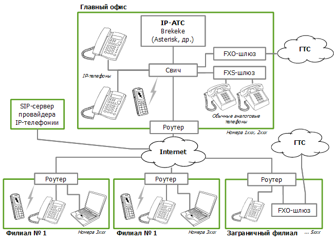 ... b IP/b-Сети телефонии на базе b IP/b-АТС Brekeke.